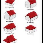 Kształty dachów